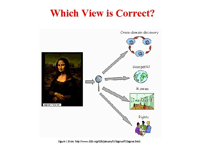 Which View is Correct? figure 1 from: http: //www. dlib. org/dlib/january 01/lagoze/01 lagoze. html