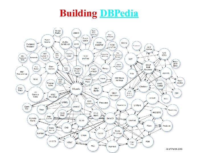 Building DBPedia