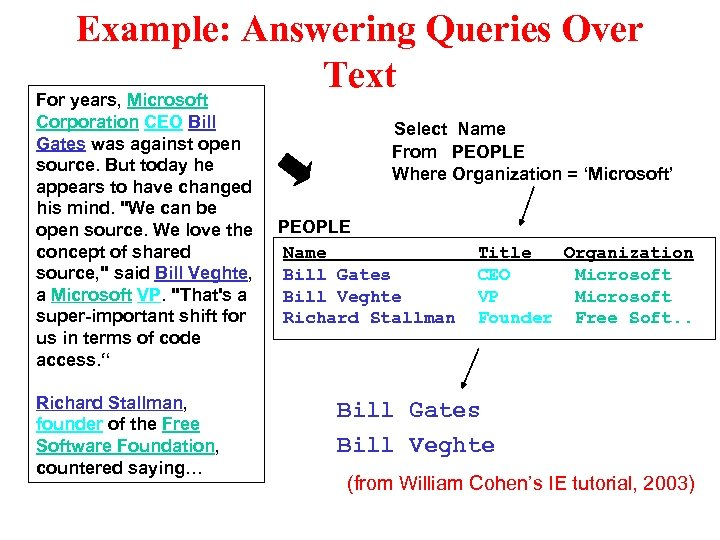 Example: Answering Queries Over Text For years, Microsoft Corporation CEO Bill Gates was against