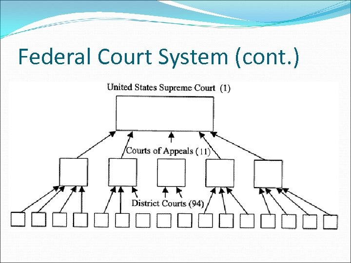 Federal Court System (cont. )