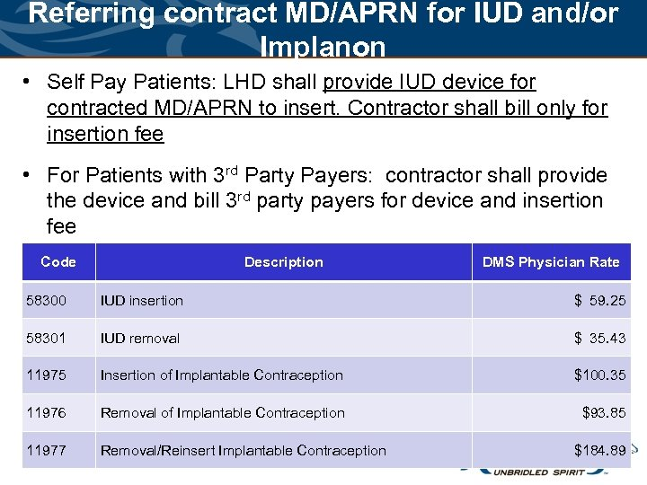 Referring contract MD/APRN for IUD and/or Implanon • Self Pay Patients: LHD shall provide