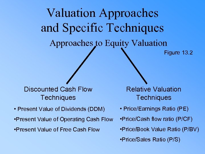Valuation Approaches and Specific Techniques Approaches to Equity Valuation Figure 13. 2 Discounted Cash