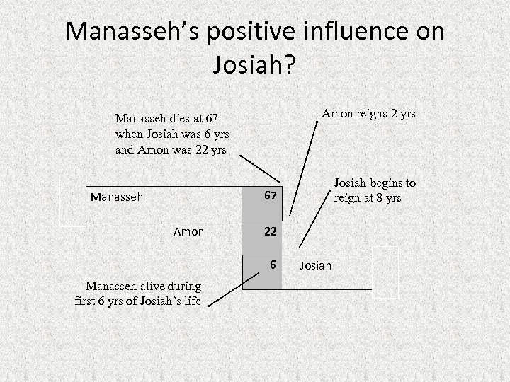 Manasseh's positive influence on Josiah? Amon reigns 2 yrs Manasseh dies at 67 when
