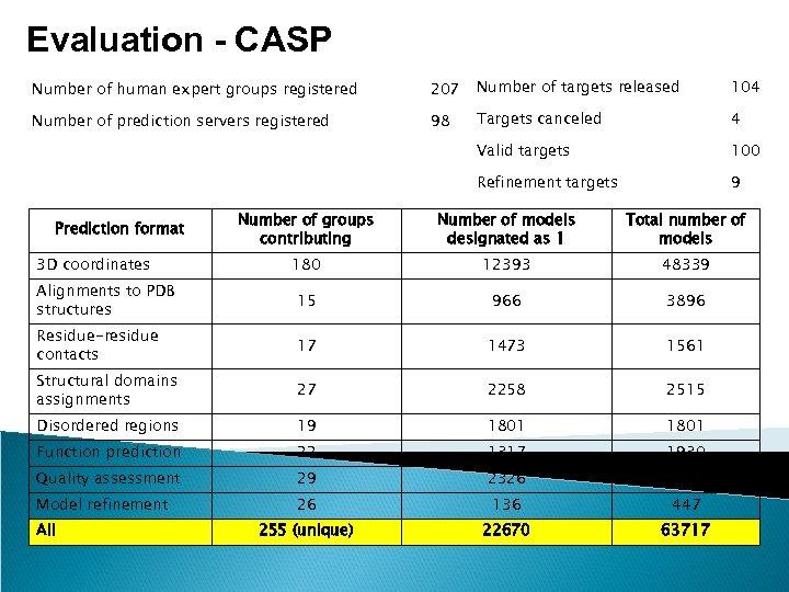Evaluation - CASP Number of human expert groups registered 207 Number of targets released