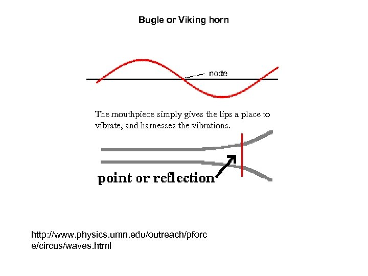 Bugle or Viking horn The mouthpiece simply gives the lips a place to vibrate,