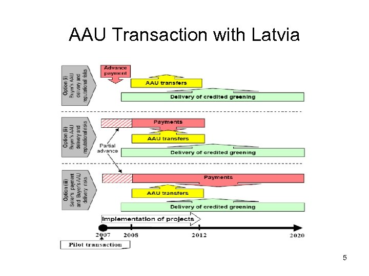 AAU Transaction with Latvia 5