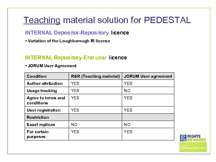 Teaching material solution for PEDESTAL INTERNAL Depositor-Repository licence • Variation of the Loughborough IR