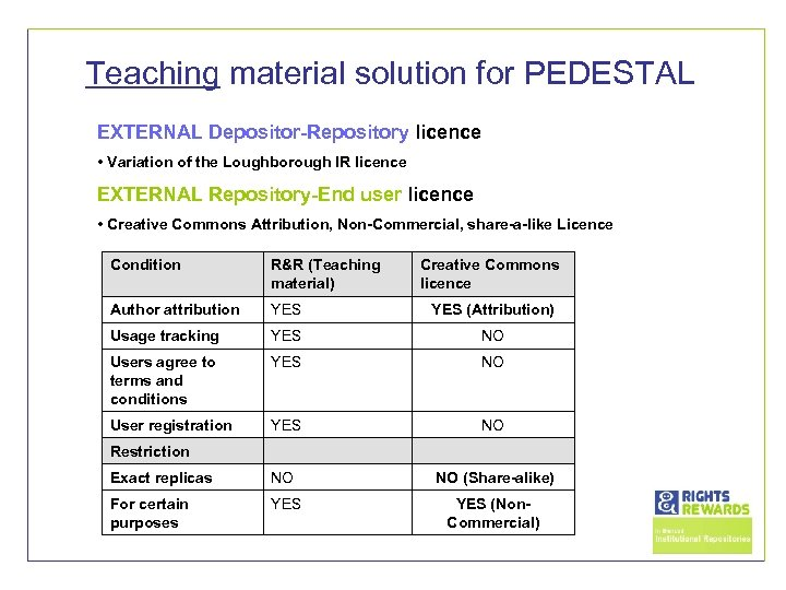 Teaching material solution for PEDESTAL EXTERNAL Depositor-Repository licence • Variation of the Loughborough IR