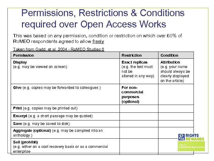 Permissions, Restrictions & Conditions required over Open Access Works This was based on any