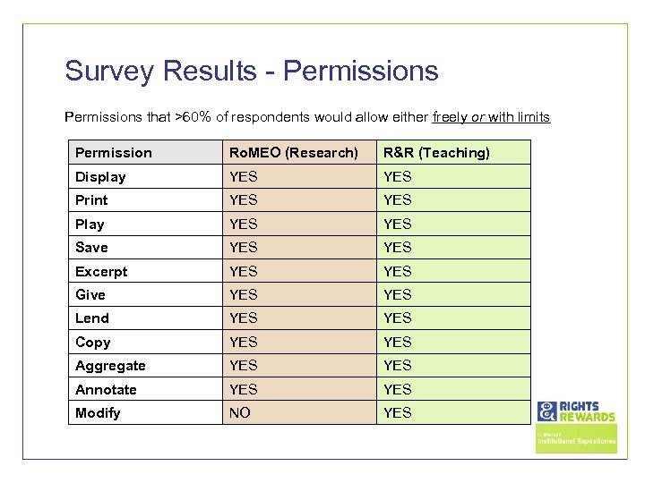 Survey Results - Permissions that >60% of respondents would allow either freely or with