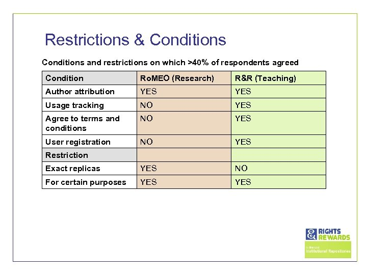 Restrictions & Conditions and restrictions on which >40% of respondents agreed Condition Ro. MEO