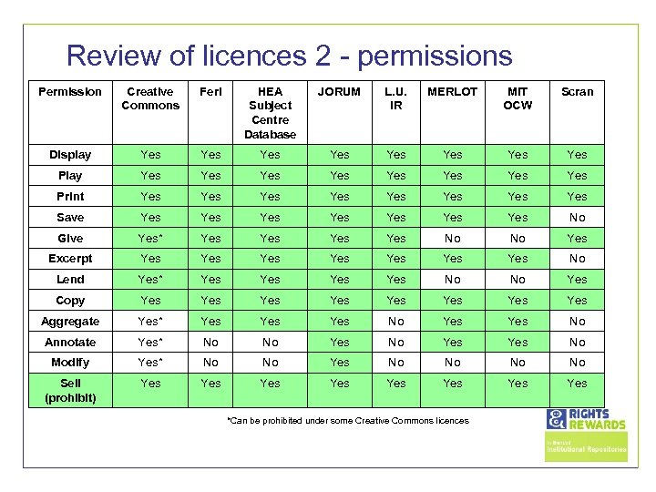 Review of licences 2 - permissions Permission Creative Commons Ferl HEA Subject Centre Database