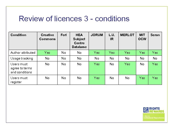 Review of licences 3 - conditions Condition Creative Commons Ferl HEA Subject Centre Database