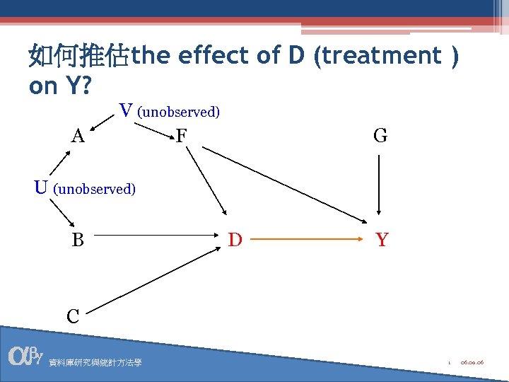 如何推估the effect of D (treatment ) on Y? A V (unobserved) F G U
