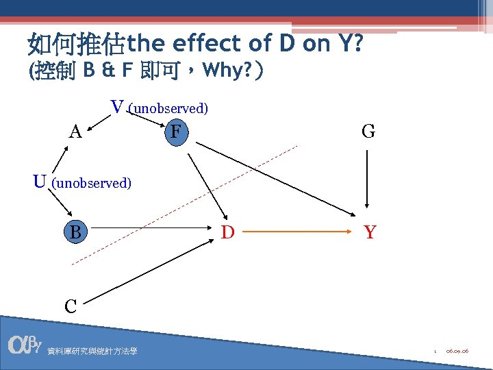 如何推估the effect of D on Y? (控制 B & F 即可,Why? ) A V
