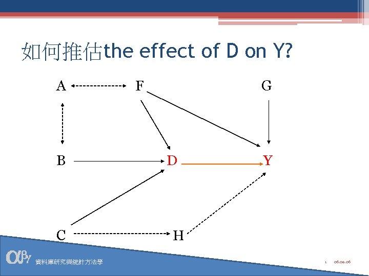 如何推估the effect of D on Y? A B C 資料庫研究與統計方法學 F G D Y