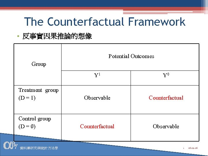 The Counterfactual Framework • 反事實因果推論的想像 Potential Outcomes Group Y 1 Treatment group (D =