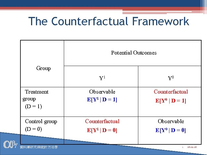 The Counterfactual Framework Potential Outcomes Group Y 1 Treatment group (D = 1) Control