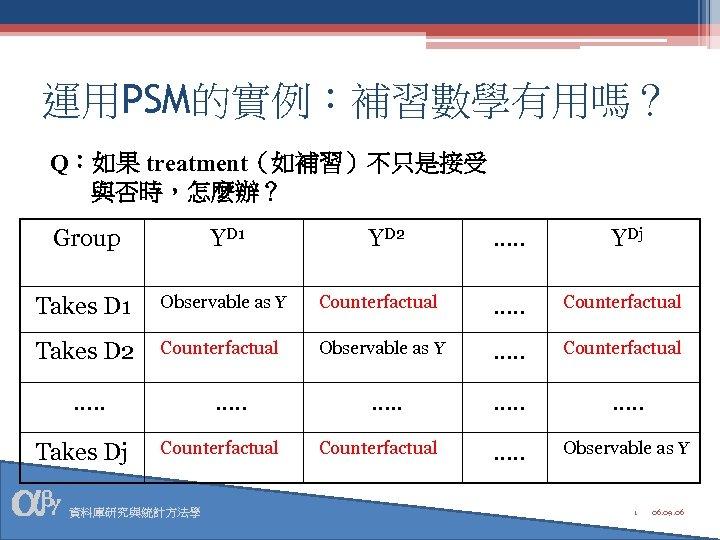 運用PSM的實例:補習數學有用嗎? Q:如果 treatment(如補習)不只是接受 與否時,怎麼辦? Group YD 1 Takes D 1 Observable as Y Counterfactual