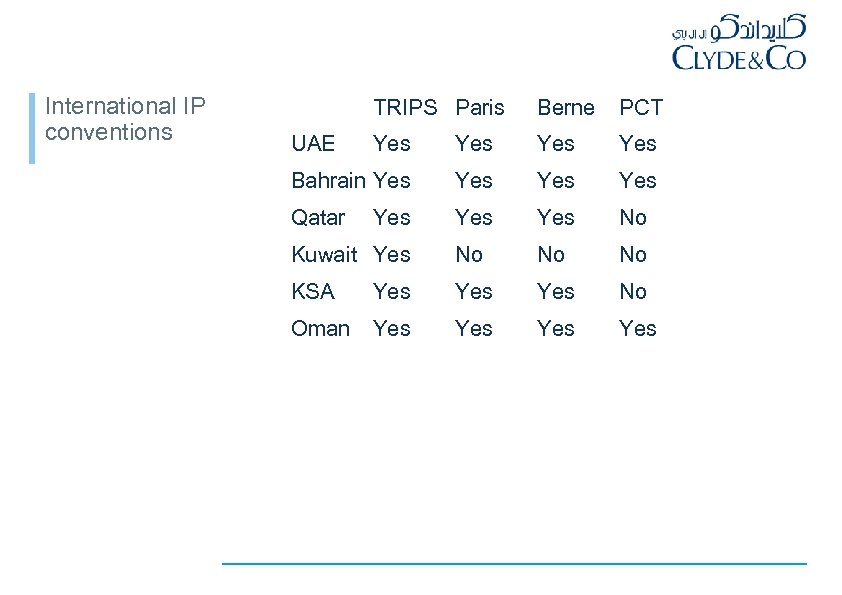 International IP conventions TRIPS Paris Berne PCT Yes Yes Bahrain Yes Yes Qatar Yes