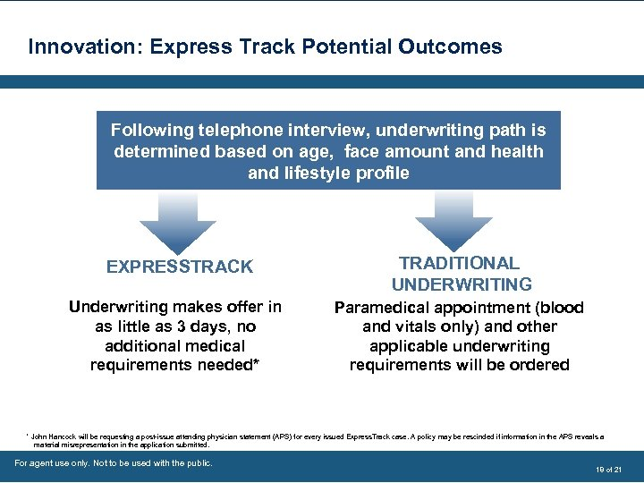 Innovation: Express Track Potential Outcomes Following telephone interview, underwriting path is determined based on