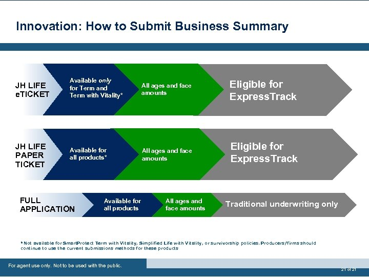 Innovation: How to Submit Business Summary JH LIFE e. TICKET Available only for Term