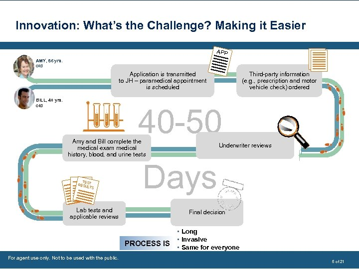 Innovation: What's the Challenge? Making it Easier APP AMY, 56 yrs. old Third-party information