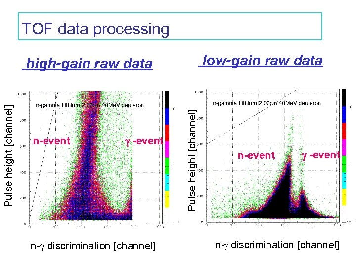 TOF data processing low-gain raw data n-event n- discrimination [channel] Pulse height [channel] high-gain