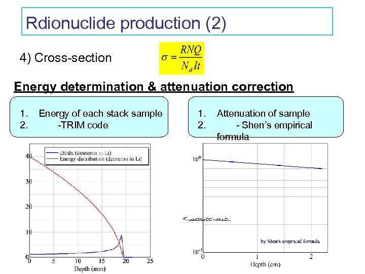 Rdionuclide production (2) 4) Cross-section Energy determination & attenuation correction 1. 2. Energy of