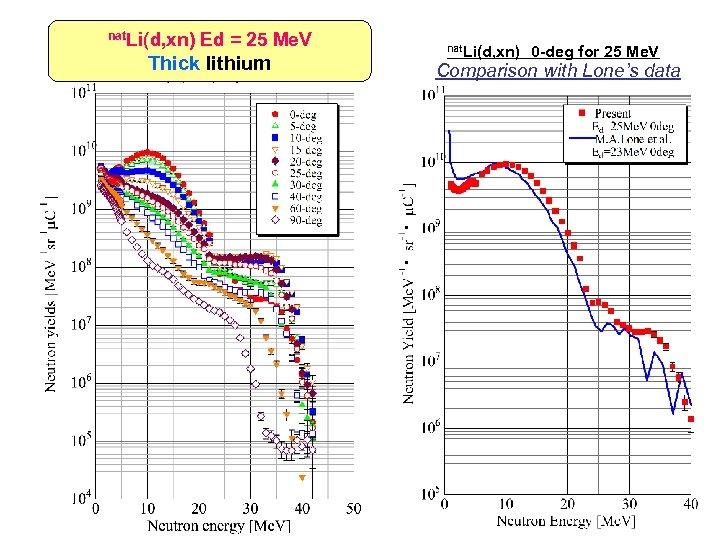 nat. Li(d, xn) Ed = 25 Me. V Thick lithium nat. Li(d, xn) 0 -deg