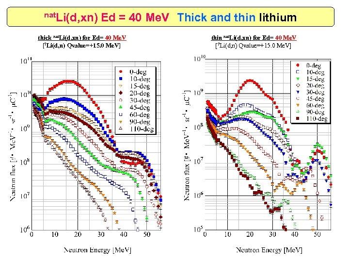 nat. Li(d, xn) Ed = 40 Me. V Thick and thin lithium thick nat. Li(d,