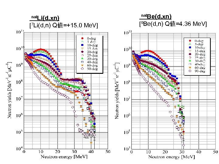 nat. Li(d, xn)  [7 Li(d, n) Q値=+15. 0 Me. V] nat. Be(d, xn)