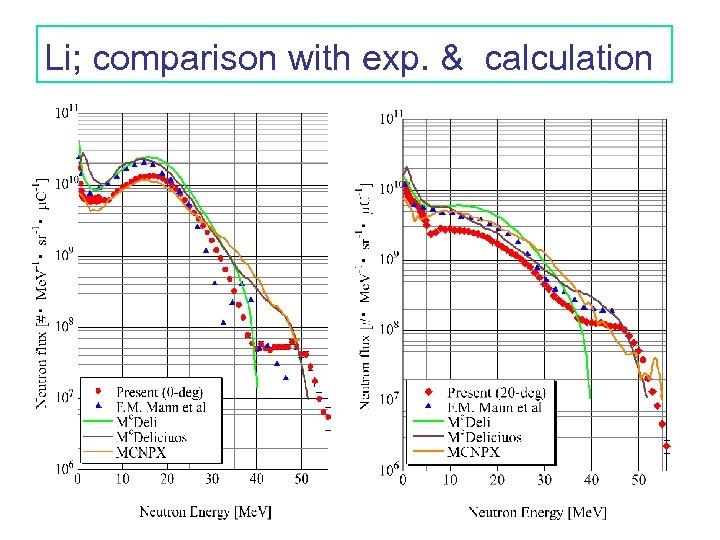 Li; comparison with exp. & calculation