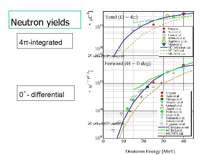 Neutron yields 4π-integrated 0゜- differential