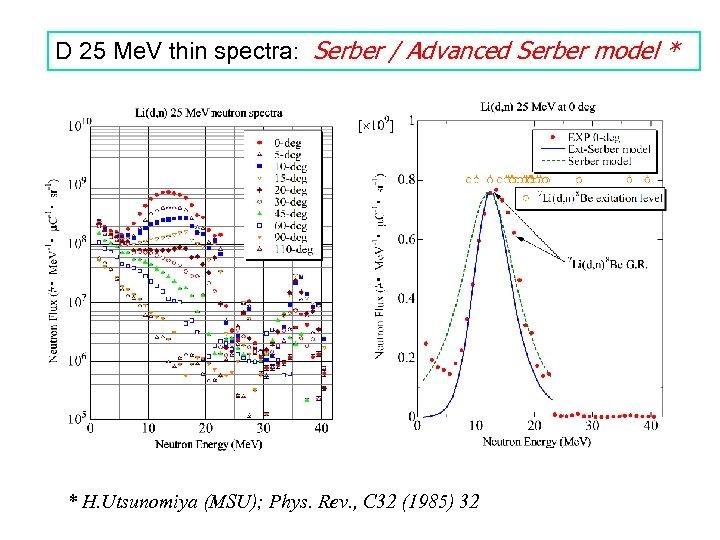 D 25 Me. V thin spectra: Serber / Advanced Serber model * * H.