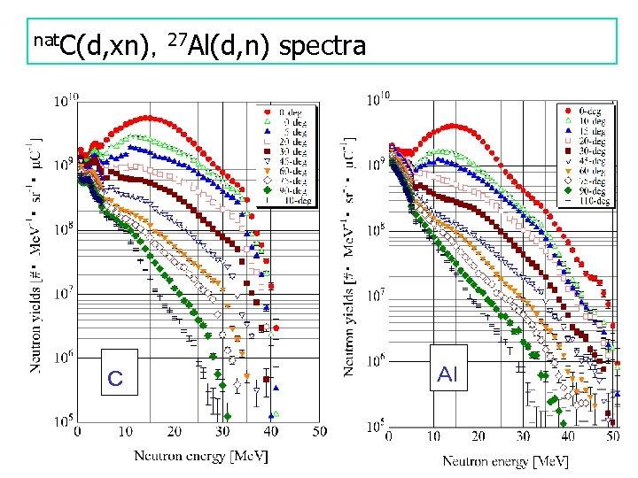nat. C(d, xn),27 Al(d, n) C spectra Al