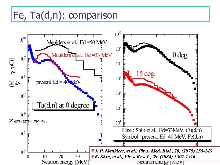 Fe, Ta(d, n): comparison J. P. Meulders, et al. , Phys. Med. Biol. ,