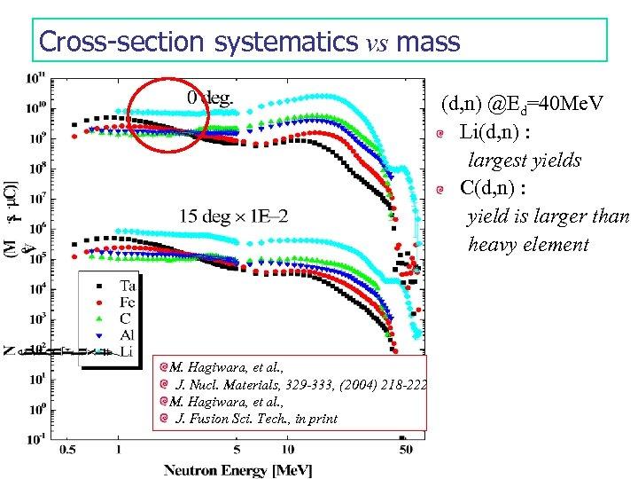 Cross-section systematics vs mass (d, n) @Ed=40 Me. V Li(d, n) : largest yields