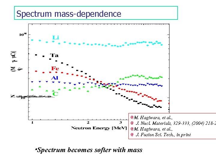 Spectrum mass-dependence M. Hagiwara, et al. , J. Nucl. Materials, 329 -333, (2004) 218