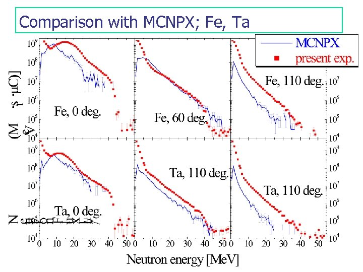 Comparison with MCNPX; Fe, Ta