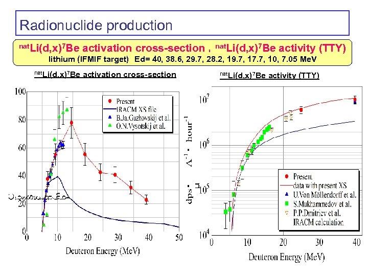 Radionuclide production nat. Li(d, x)7 Be activation cross-section ,nat. Li(d, x)7 Be activity (TTY)