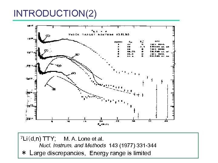 INTRODUCTION(2) 7 Li(d, n) TTY;  M. A. Lone et al.  Nucl. Instrum. and Methods