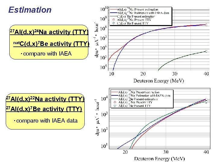 Estimation 27 Al(d, x)24 Na activity (TTY) nat. C(d, x)7 Be activity (TTY) ・compare