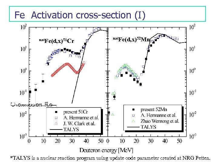 Fe Activation cross-section (I) nat. Fe(d, x)51 Cr nat. Fe(d, x)52 Mn *TALYS is a