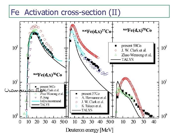 Fe Activation cross-section (II)  nat. Fe(d, x)57 Co nat. Fe(d, x)56 Co nat. Fe(d, x)58