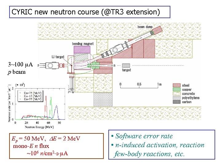 CYRIC new neutron course (@TR 3 extension) 3~100 A p beam 7 Li(p, n)