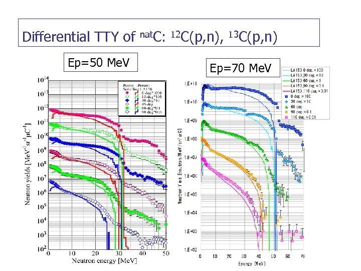 Differential TTY of Ep=50 Me. V         nat. C: 12 C(p, n), 13 C(p,