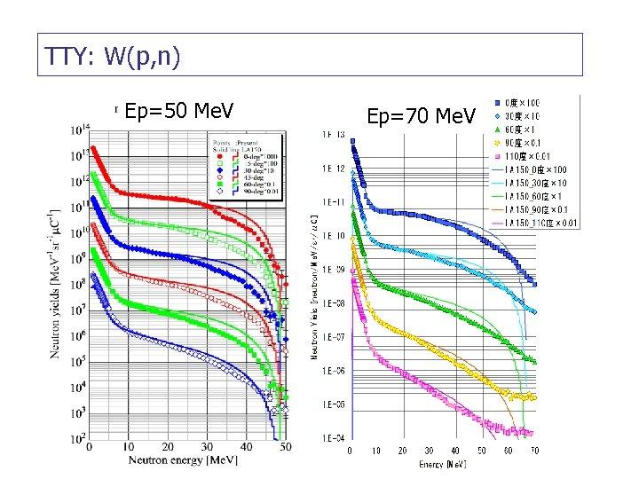TTY: W(p, n) Ep=50 Me. V Ep=70 Me. V