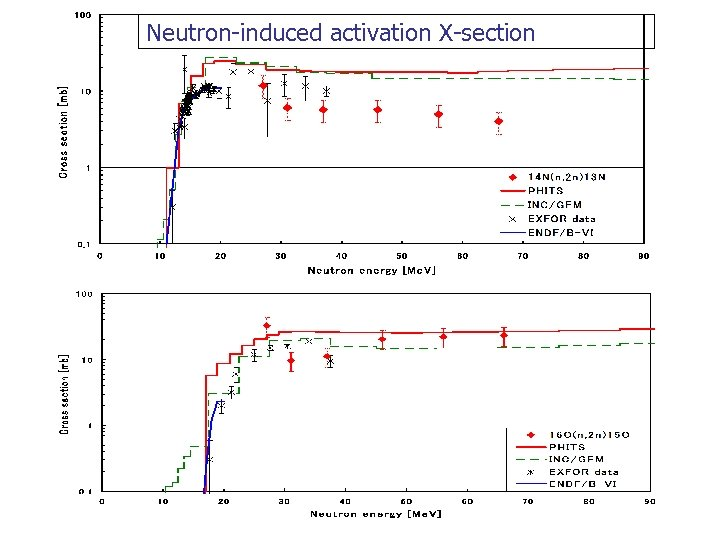 Neutron-induced activation X-section