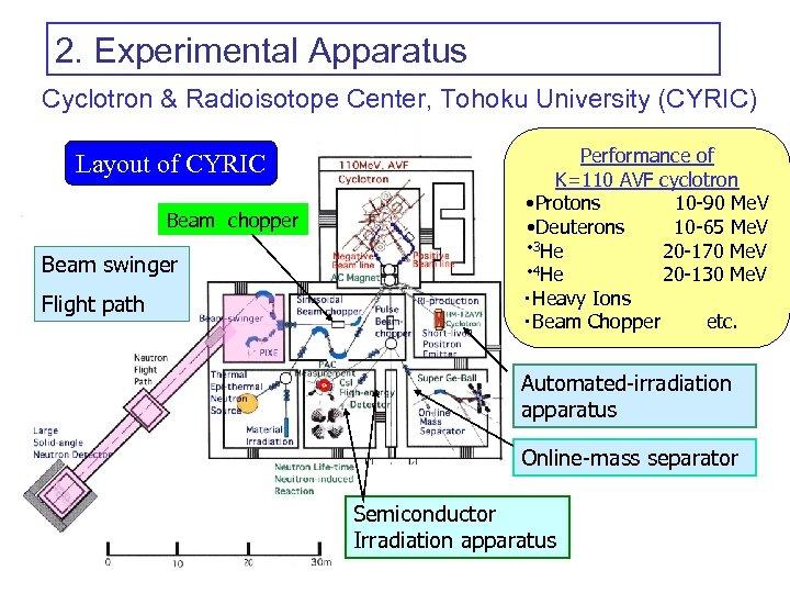 2. Experimental Apparatus Cyclotron & Radioisotope Center, Tohoku University (CYRIC) Layout of CYRIC Beam chopper